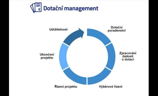 Dotační poradenství Hradec Králové, vyhledání dotace, zpracování žádosti o dotaci