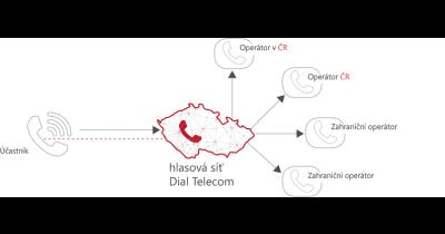Telefonní připojení Praha sníží telekomunikační poplatky Vaší firmy