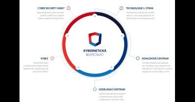 Zabezpečení společnosti, kybernetická bezpečnost GINIS