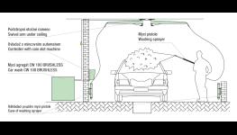 Bezkontaktní vysokotlaké mycí zařízení CW 100 BRUSHLESS pro provoz autoumýváren