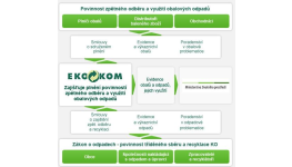 Povinnost zpětného odběru a využití obalových odpadů – systém EKO – KOM