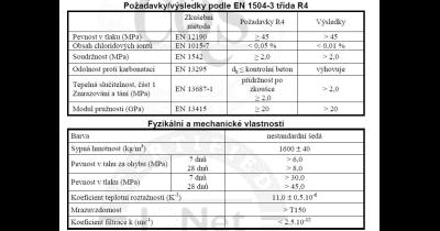 Výroba betonových hydroizolačních hmot Praha - Monocrete Monomix XP + Monocrete XP rapid