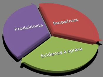 Komplexní vstupní audit a zjištění aktuálního stavu IT Olomouc