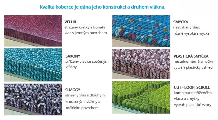Prodej koberců Uherské Hradiště