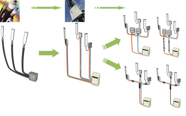 Kabelové systémy pro Radio Remote Units(RRU, RRH) - FTTA a PTTA