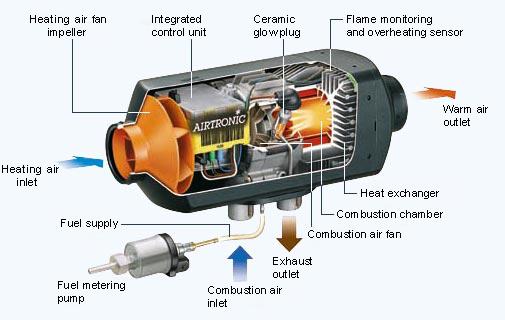 Teplovzdušné a teplovodní nezávislé topení do auta - dodávka, montáž, opravy
