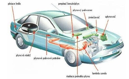 Přestavba vozů na alternativní pohon LPG Moravskoslezský kraj
