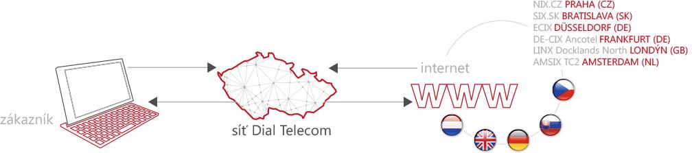 Trvalé připojení k internetu s neomezenou kapacitou dat
