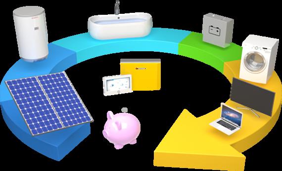 Dotace na fotovoltaické elektrárny pro domácnosti i firmy, domácí fotovoltaika
