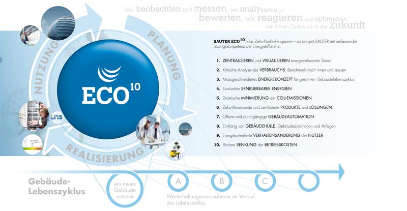 Energeticky efektivní provoz vašeho objektu krok za krokem s pomocí plánu SAUTER ECO10