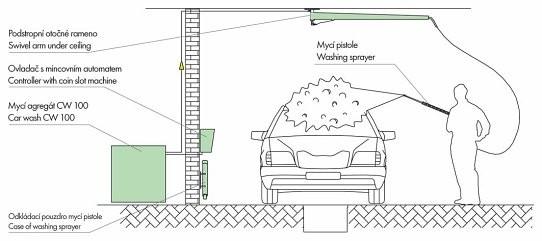 Technologie ručního mytí pro provoz autoumýváren
