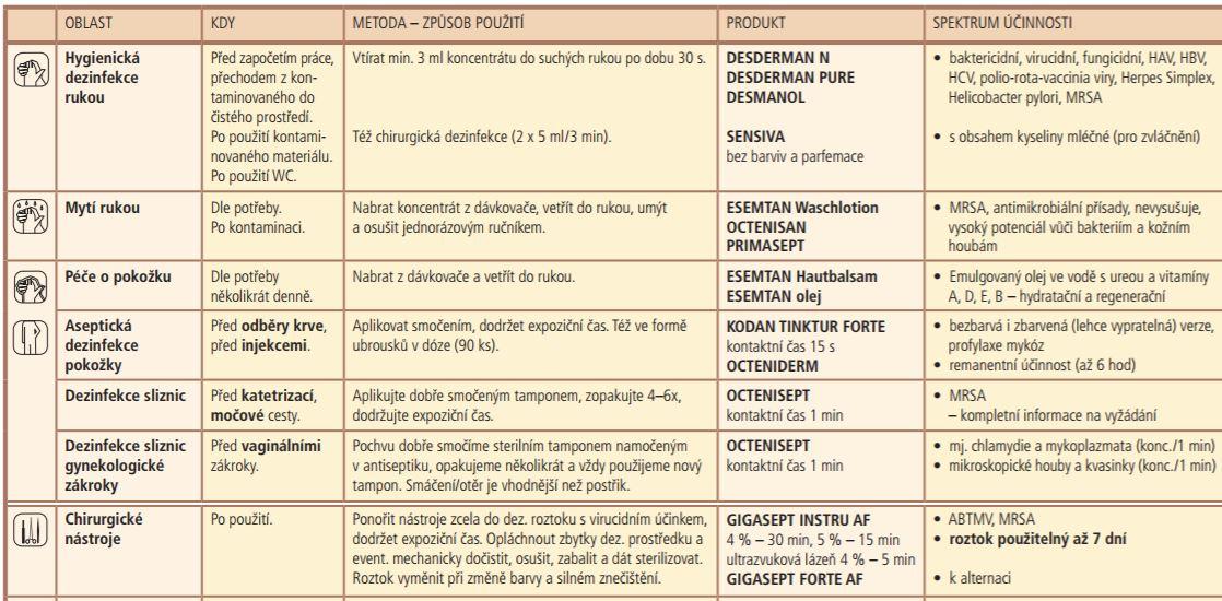 Podrobné manuály k použití desinfekčních prostředků