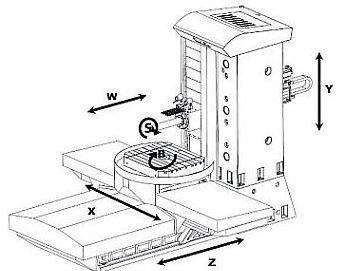 výroba CNC stroje