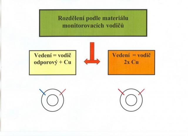 Stabilní a přenosný monitoring potrubí
