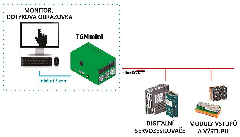 Řídicí systém TGMmini Brno