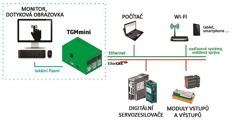 Řídicí systém TGMmini