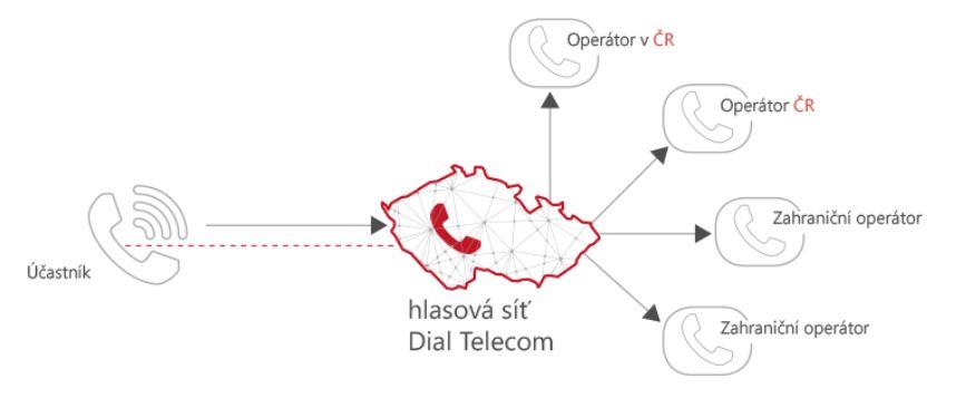 Telefonní připojení, virtuální ústředna celá ČR – úspora za poplatky