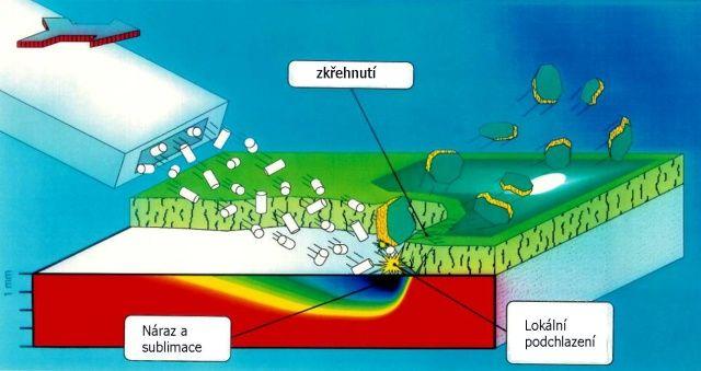 Otryskání suchým ledem - čištěné povrchy zůstávají nepoškozené