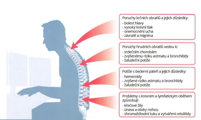 Zdravotní problémy způsobené špatným sezením