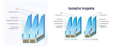 Izolační trojsklo pro šestikomorová okna