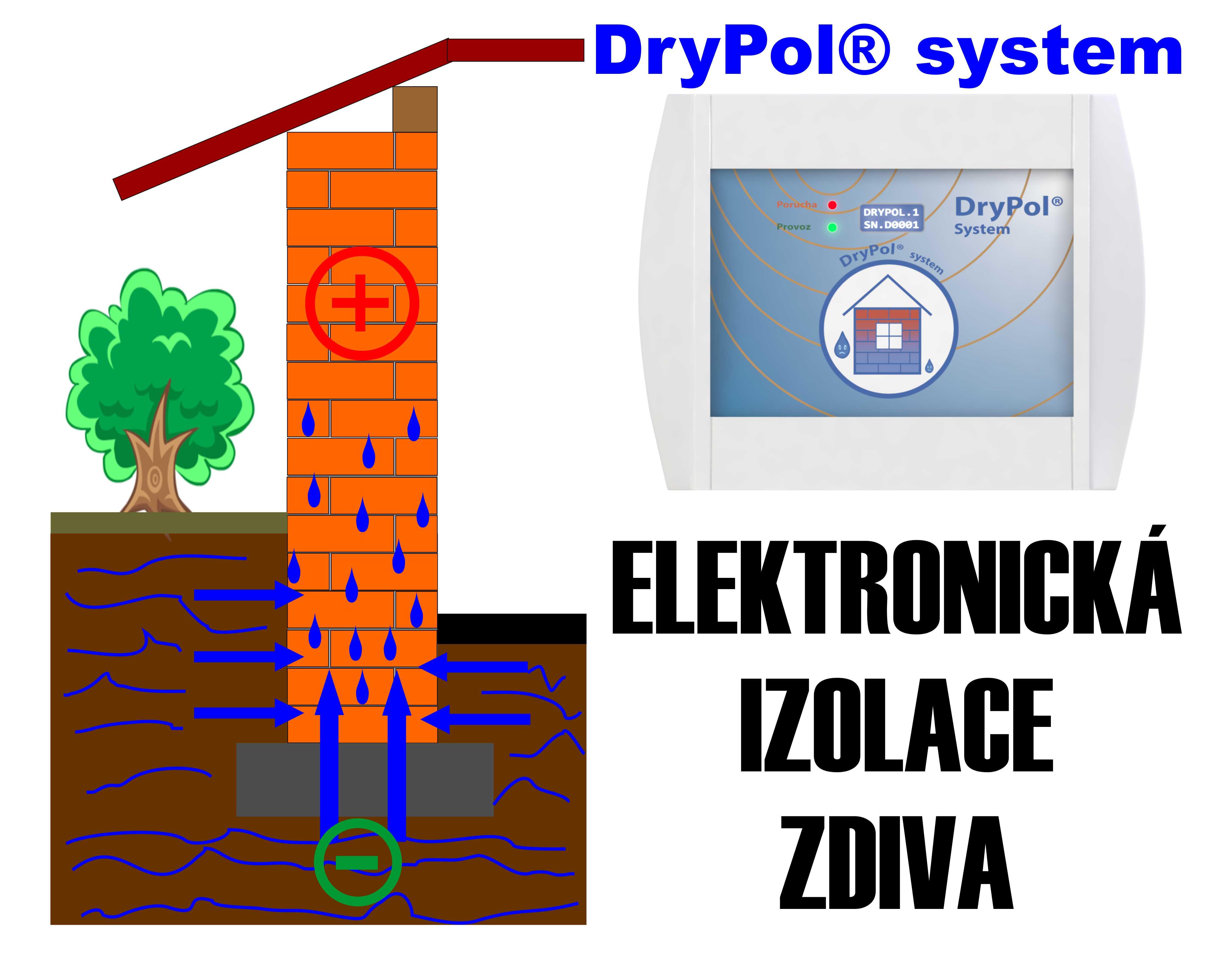 Elektrofyzikální vysoušení a trvalá hydroizolace vlhkého zdiva, sklepů, garáží a skladů Blansko