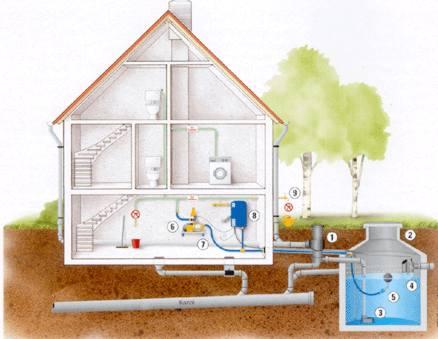 Úprava, filtrace dešťové vody, IRM systém, domácí vodárny
