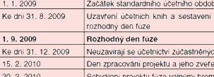 Účetní kancelář, zpracování mezd a daňových přiznání, Praha