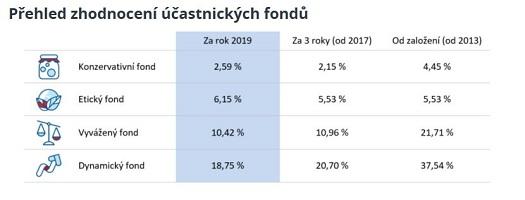 Penzijní úspory dosáhly za rok 2019 skvělého zhodnocení