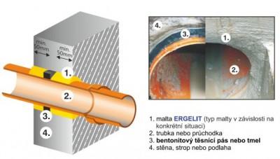 Maltové směsi pro kanalizační potrubí, protikorozní vlastnosti