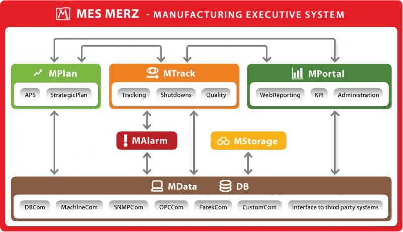 Výrobní informační systémy pro řízení výroby