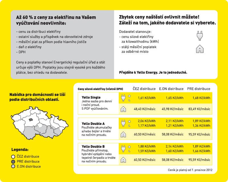 Dodavatel elektřiny pro domácnosti a podnikatelé