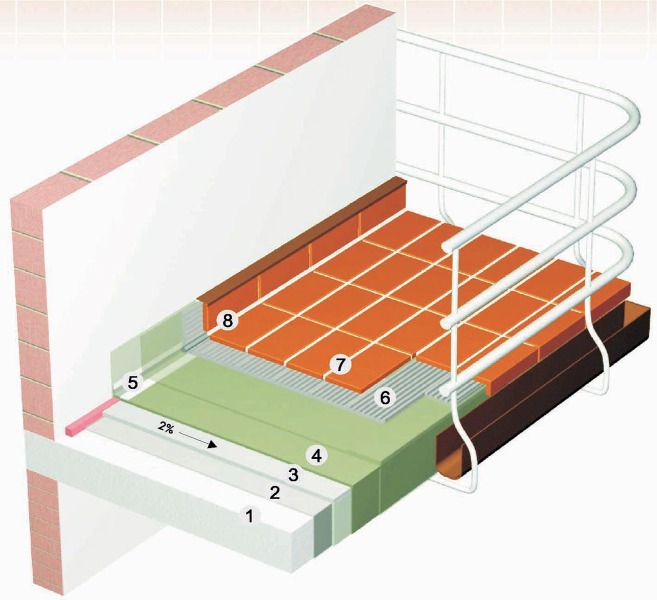 Systém pro balkóny a terasy