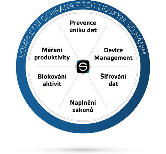 bezpečnostní software a azbezpečení dat