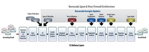 Antivirové systémy, hardware, software - prodej a kompletní servis - ochrana Vašeho PC