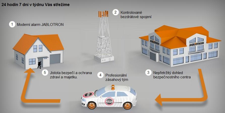 Zabezpečovací systémy EZS Lanškroun Česká Třebová