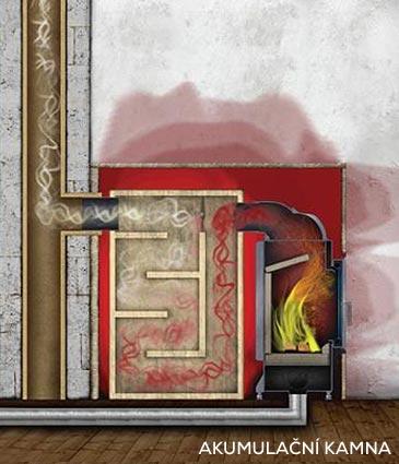Teplovzdušné rozvody pro akumulační krby a kamna