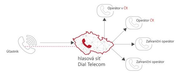 Telekomunikační operátor Praha