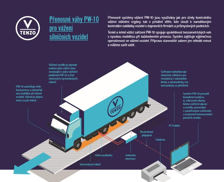 Přemístitelné mobilní váhy pro vážení vozidel za jízdy