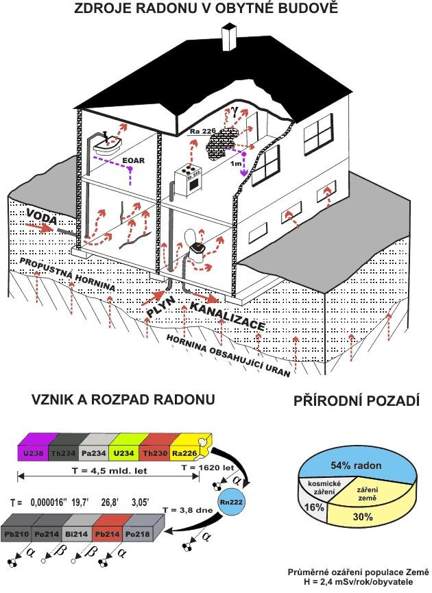 zdroje radonu v budovách