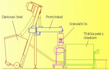 Granulation lines - production of pellets, pelletizing line, the Czech Republic