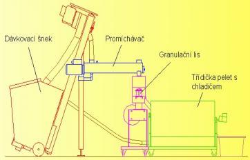 Granulierlinien – Herstellung von Pellets, Pelletieranlage, die Tschechische Republik