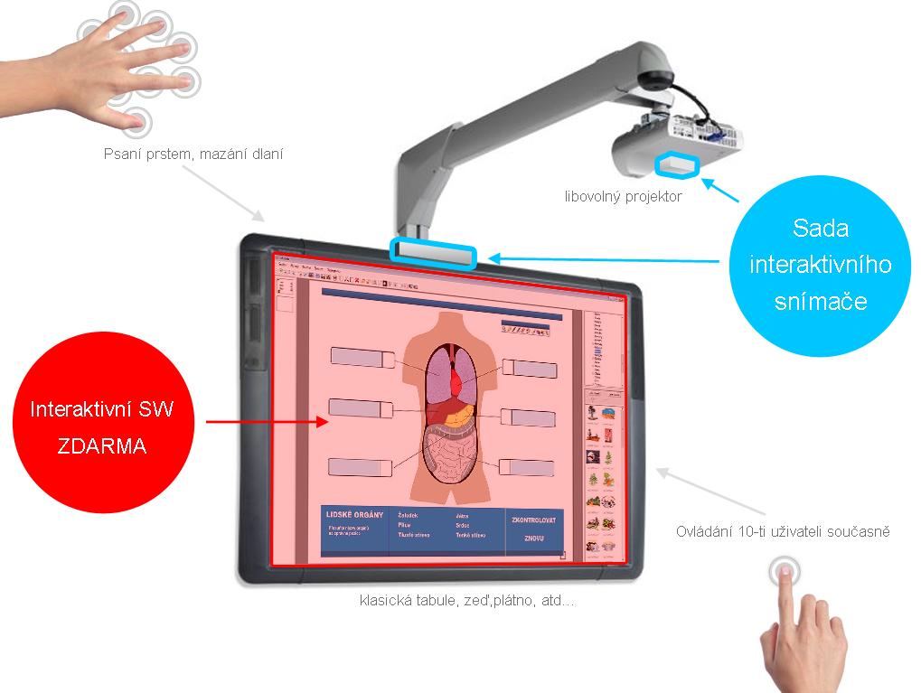 Prodej a dodávka interaktivní tabule, snímač pro dotyk prsty Olomouc