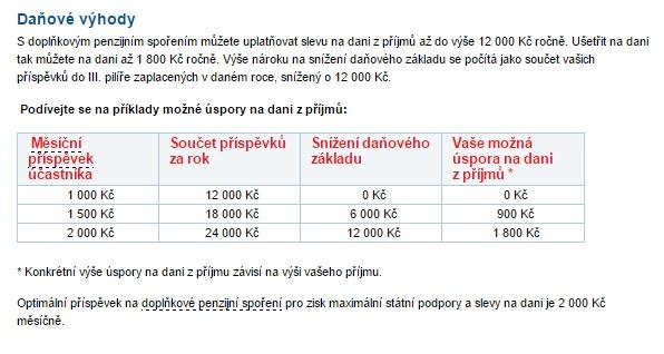 Penzijní připojištění od České spořitelny prošlo změnami