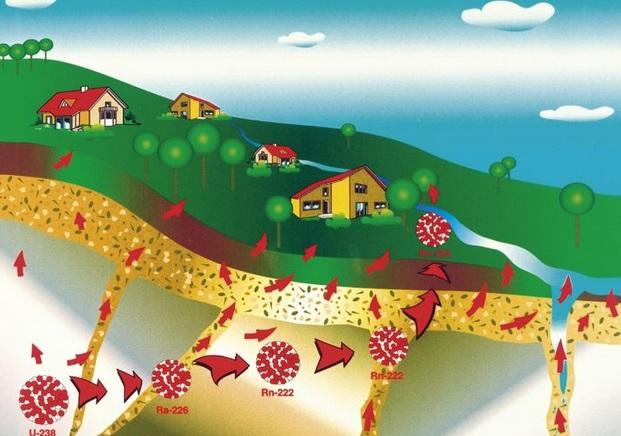 Radon zahlcuje vaše nejbližší okolí, aniž byste to tušili