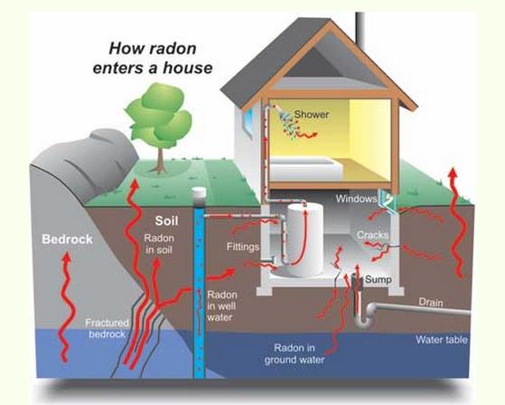 Na obrázku vidíte, jak se radon dostává do vašeho domu