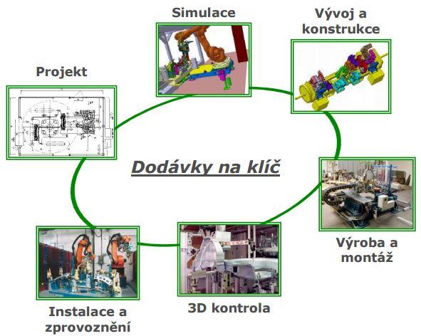 Výrobní kooperace Praha4