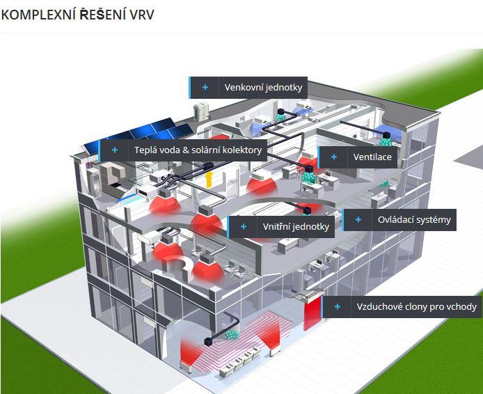 Integrované řízení klimatizace VRV