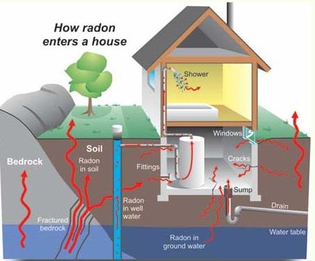 Měření radonu pro kolaudaci stavby nechte na odbornících