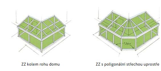 Dřevěné zimní zahrady s eurookny Vysočina