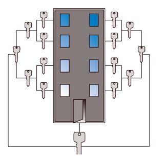 Systém generálního klíče   Praha 8